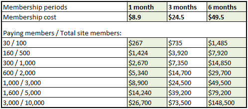 dating sites listed by monthly cost