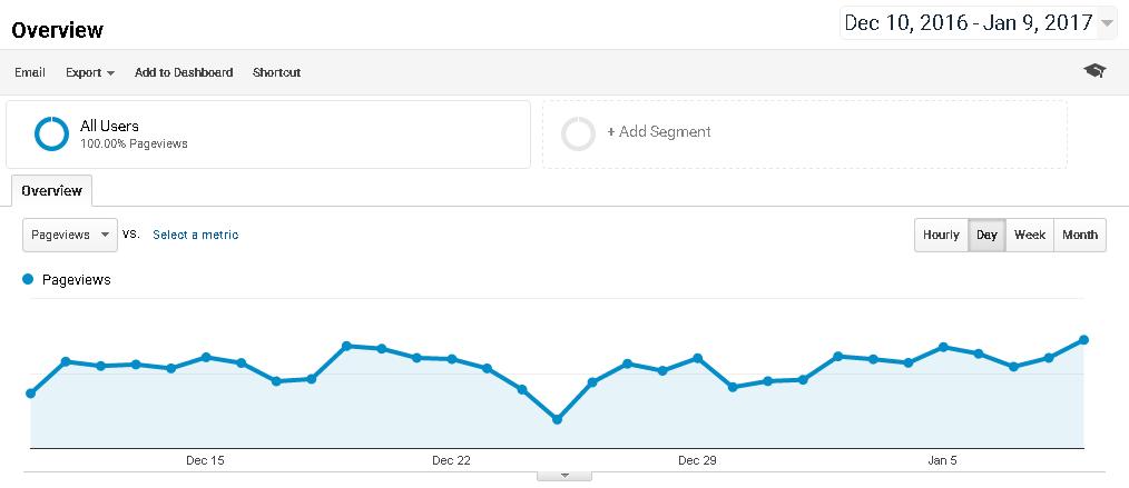 google-analytics-behaviour-overview