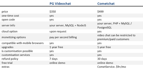 PG Dating Pro: Video chats comparison table