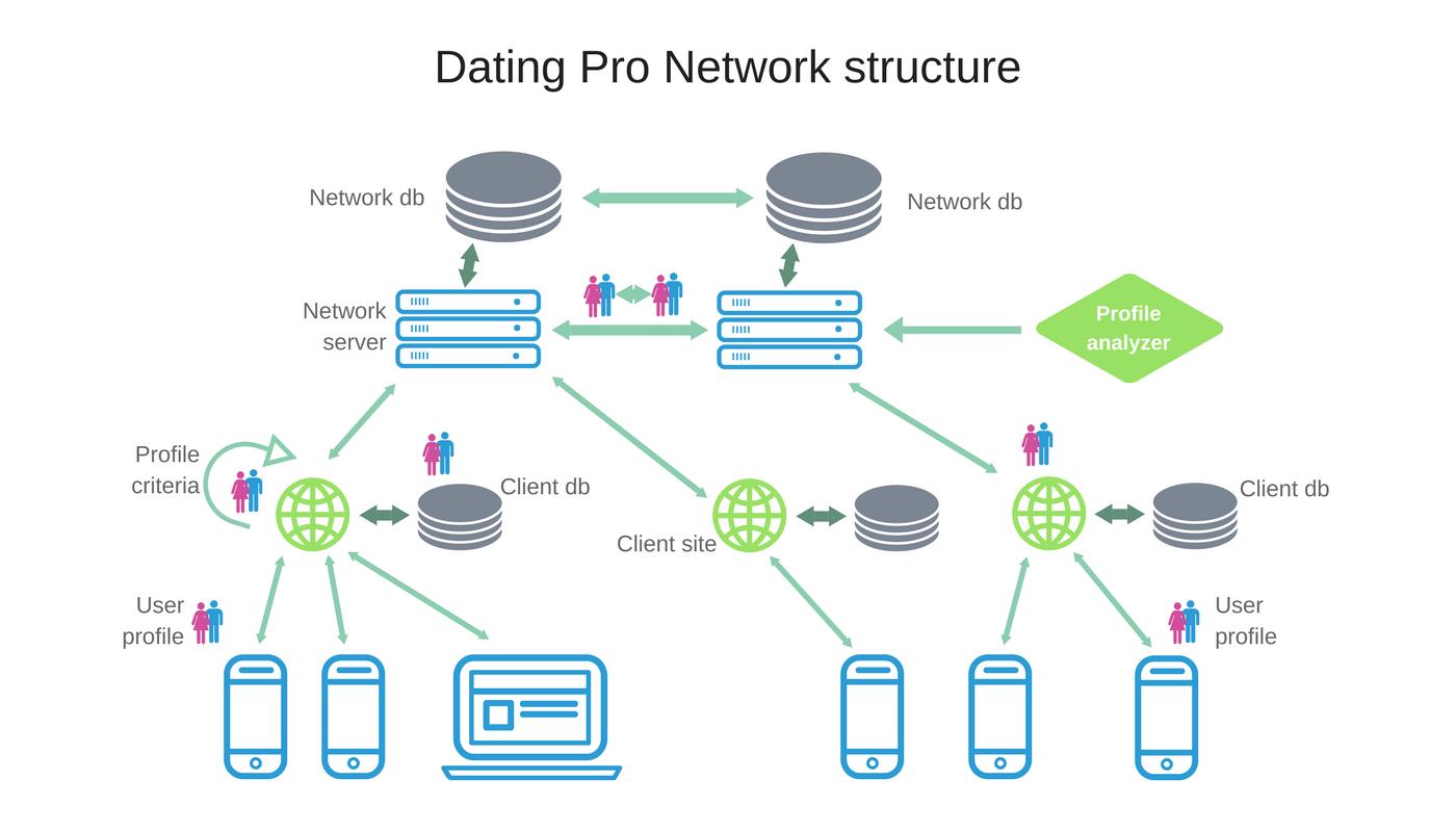 dating profiles database download