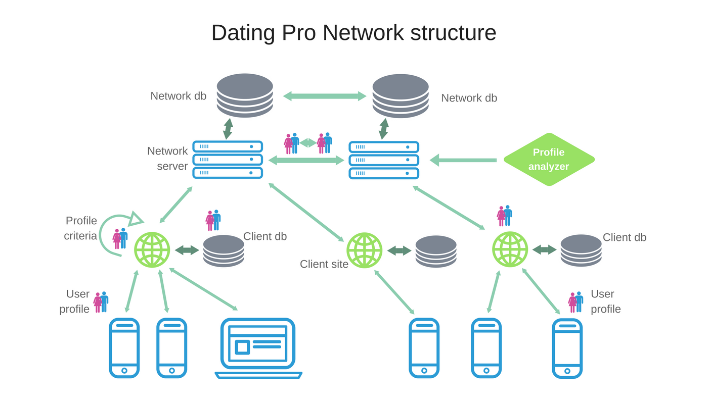PG Dating Pro Network Structure