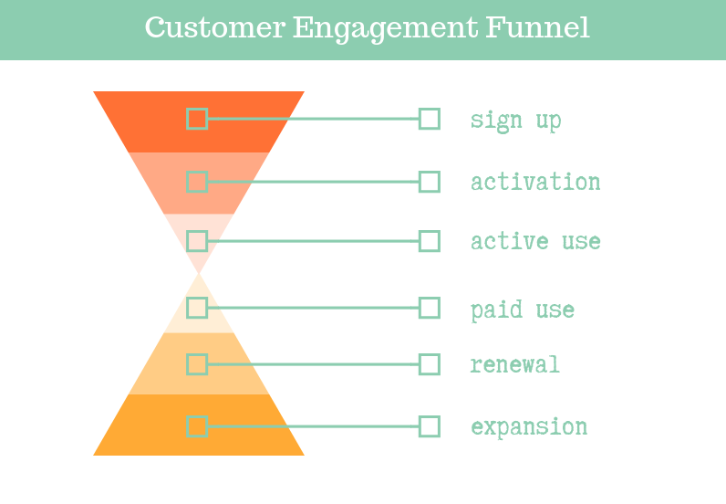 PG Dating Pro: Customer engagement funnel