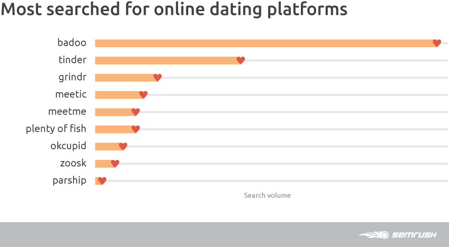 Virtual Dating assistants test