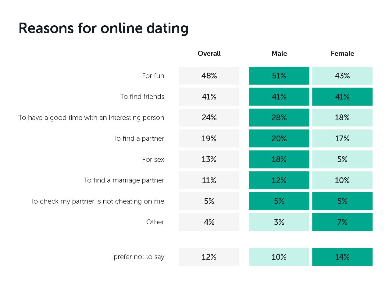 online dating partner